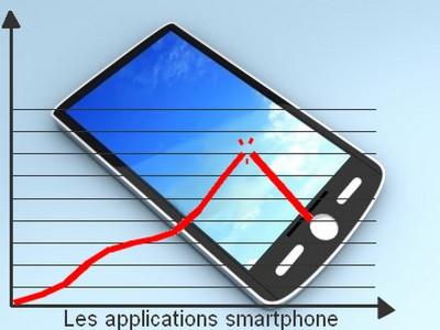 Les applications sur Smartphones n'ont plus vraiment la côte !